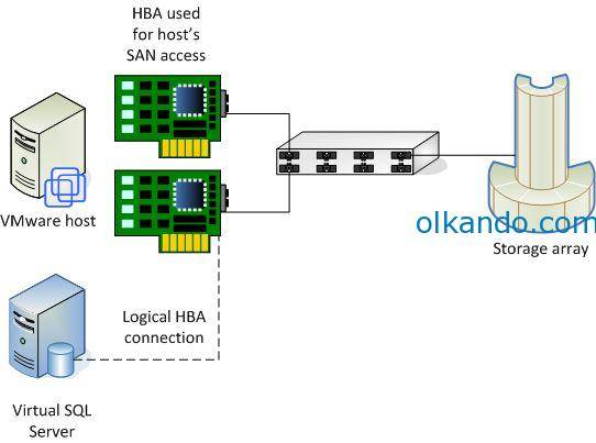 mapping-physical-hba-to-vm-125622-fig4